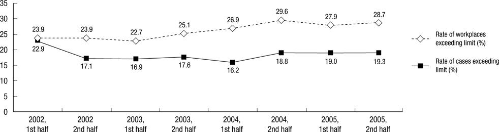 Occupational Hearing Loss in Korea