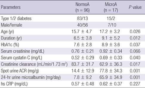 Spot Urine Albumin to Creatinine Ratio and Serum Cystatin C are