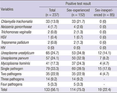 Detecție Chlamydia trachomatis, Mycoplasma hominis și Ureaplasma urealyticum/parvum (RT-PCR)