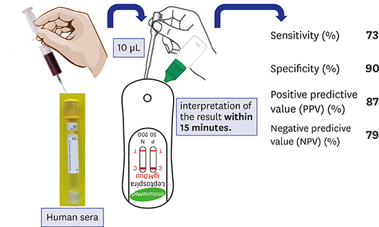 Evaluation of a Commercial Immuno-Chromatographic Assay Kit for