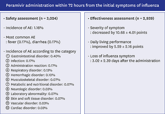 Safety and Effectiveness of Peramivir in Korean Adult
